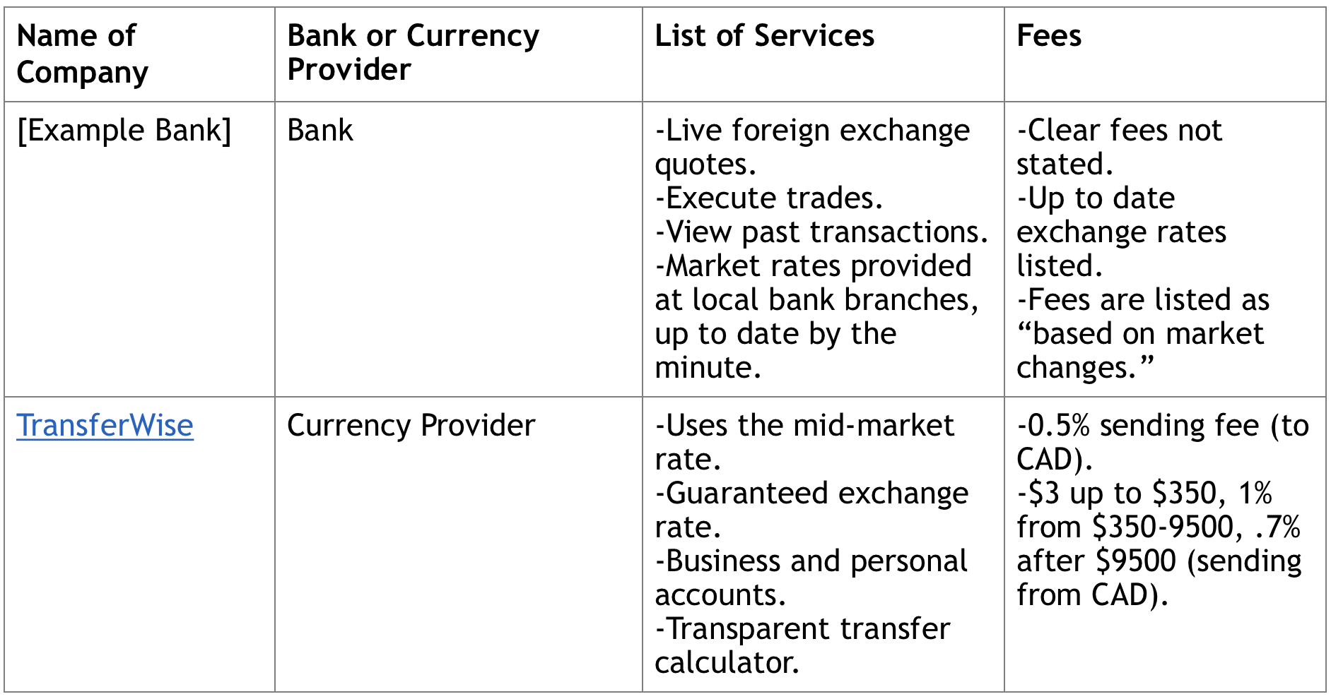 The Benefits Of Bank Transfers